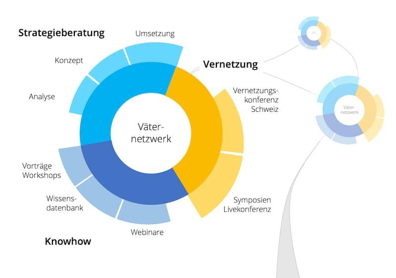 Väternetzwerk Schweiz: Das Konzept